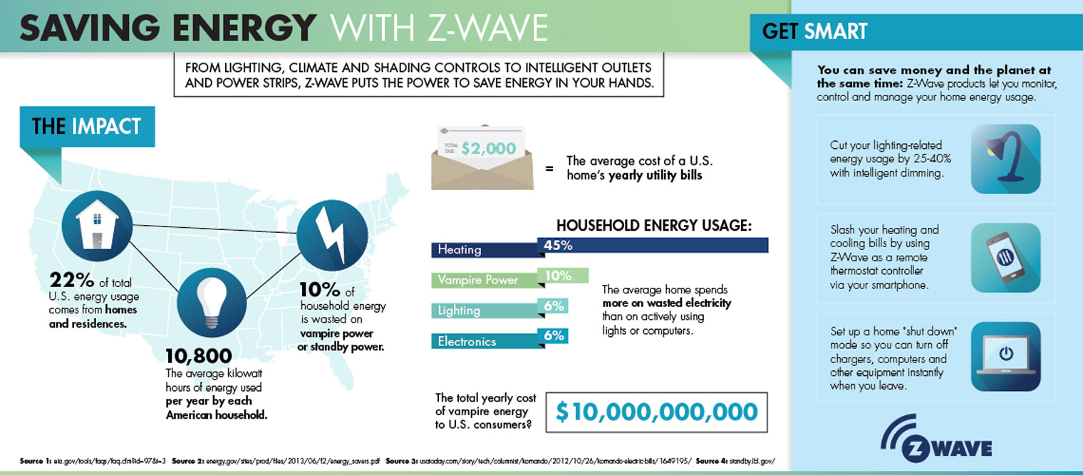 Saving Energy with Z-Wave Infographic